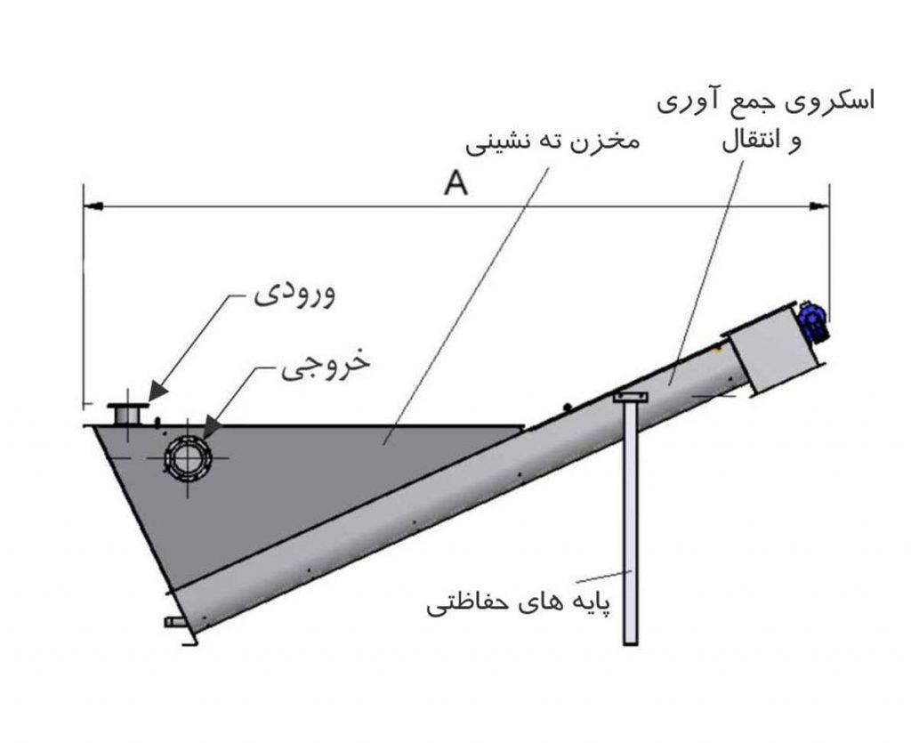 اجزای اصلی کلاسیفایر