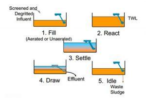 فرایند تصفیه با دکانتر SBR
