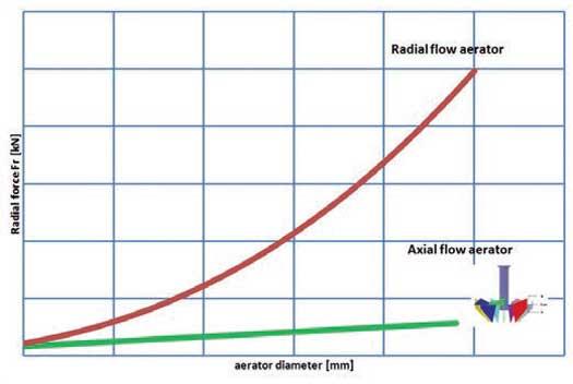 طراحی هواده سطحی