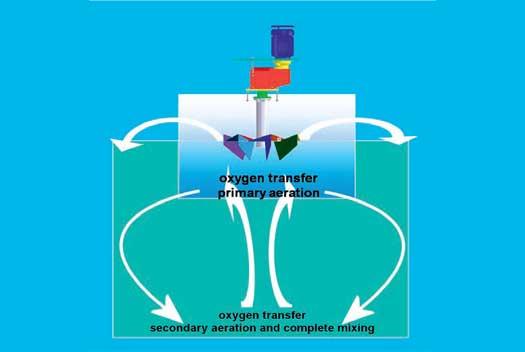 تولید هوادههای سطحی