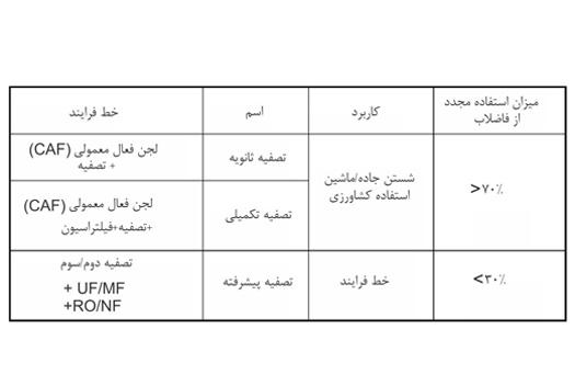 جدول 1. استاندارد فرایند تصفیه استفاده مجدد از فاضلاب